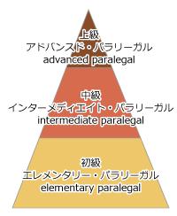 パラリーガル資格種類